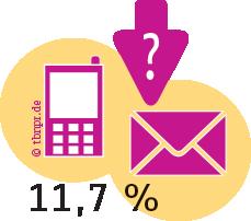 Ergebnisse der Content Marketing Studie 2016
